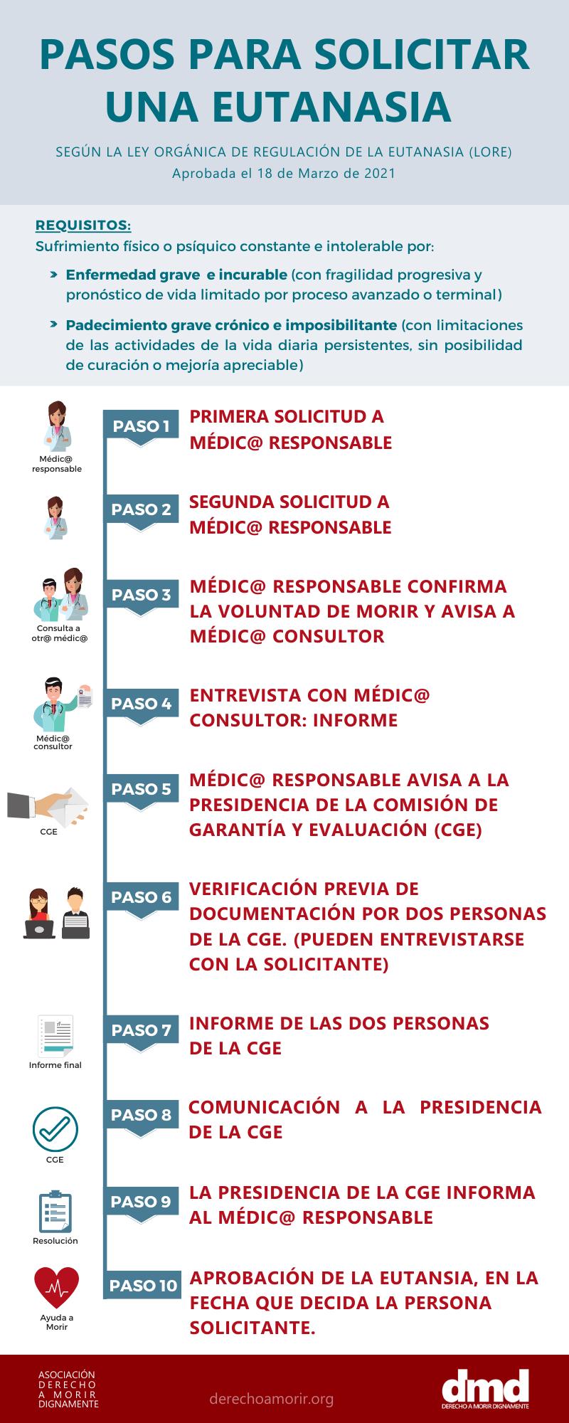 Infografía explica los pasos para solicitar una eutanasia según la ley